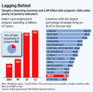 India Poverty NREGA