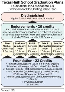 Foundation Plan with Endorsements